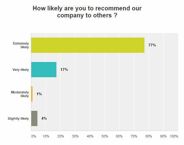 How Likely are you to recommend our company to others?