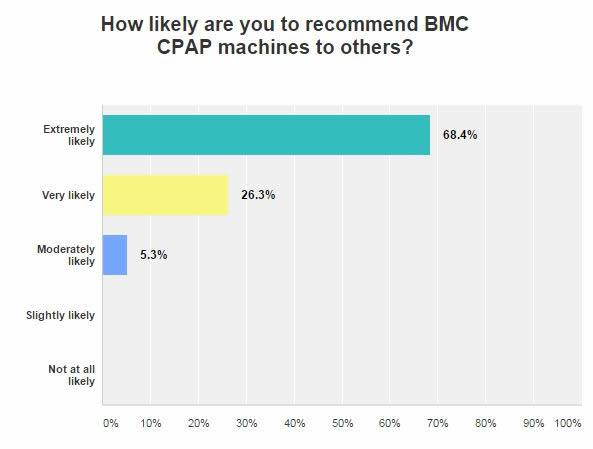 How Likely are you to recommend BMC CPAP Machines to others?