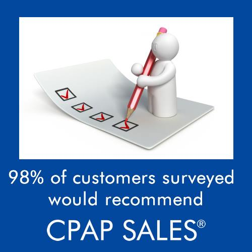 98% of customers surveyed would recommend CPAP Sales